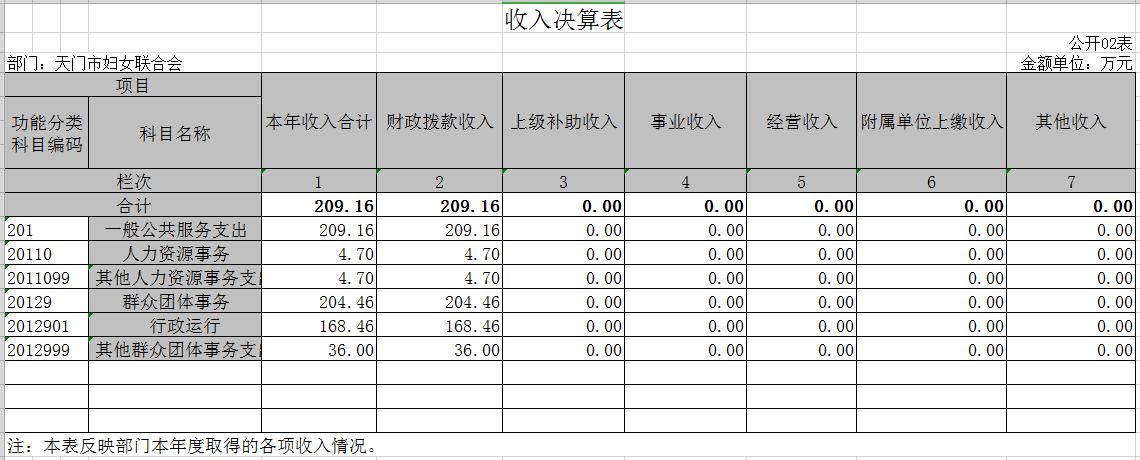 2.收入决算表.png