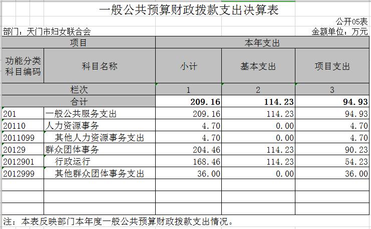 5.一般公共预算财政拨款支出决算表.png