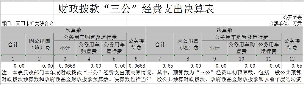 """7.财政拨款""""三公""""经费支出决算表.png"""