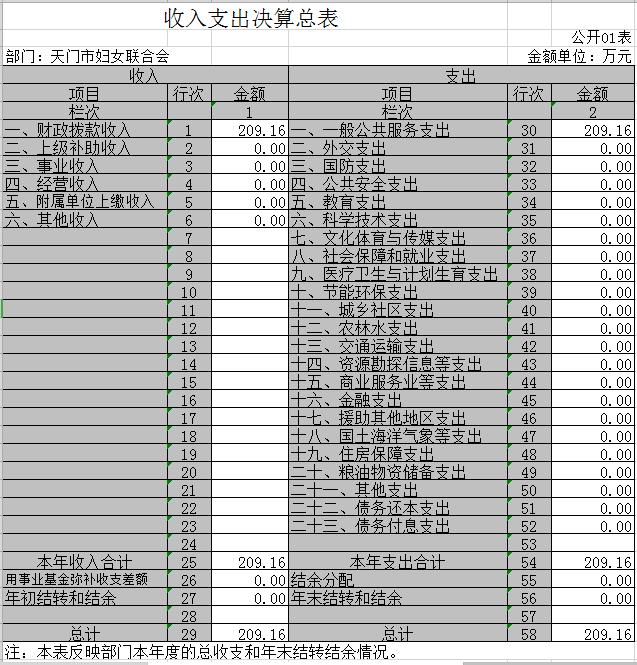 1.收入支出决算总表.png